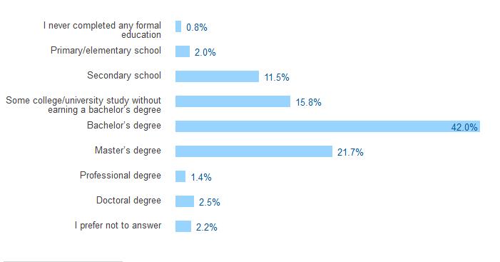 Parmi les réponses obtenues, 76.5% affirment avoir au moins une licence.
