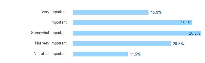 32% disent n'avoir pas trouvé leur éducation nécessaire à l'écriture du code