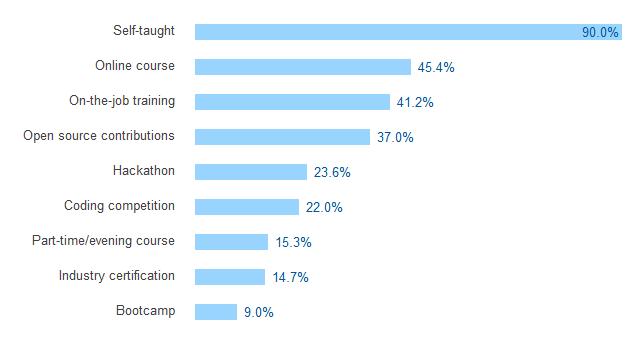 90% des développeurs apprennent par eux-mêmes