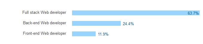 A peu près ¾ de participants au sondage s'identifient comme développeurs web.